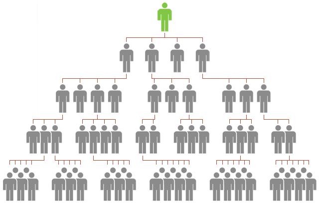 رده بندی شرکت های بازاریابی شبکه ای و کسب درآمد