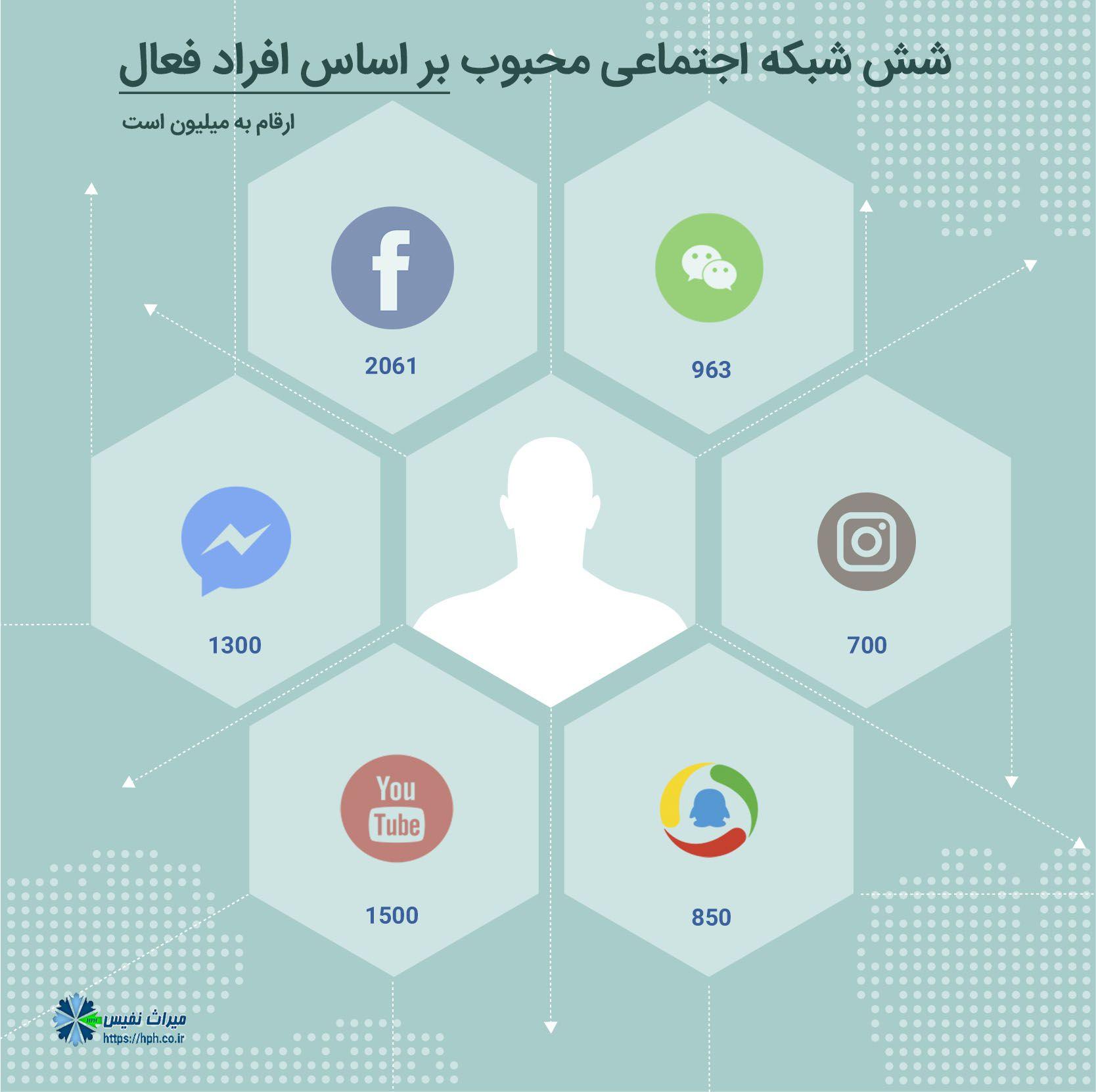 محبوب ترین شبکه های اجتماعی 2017