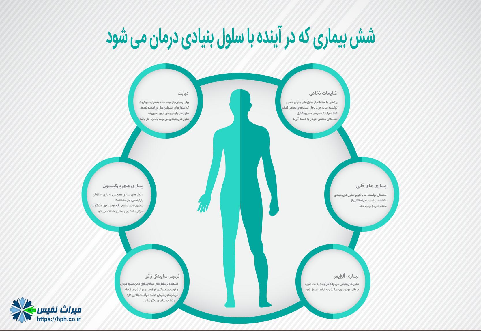 بیماری هایی که می تواند با سلول بنیادی درمان شود